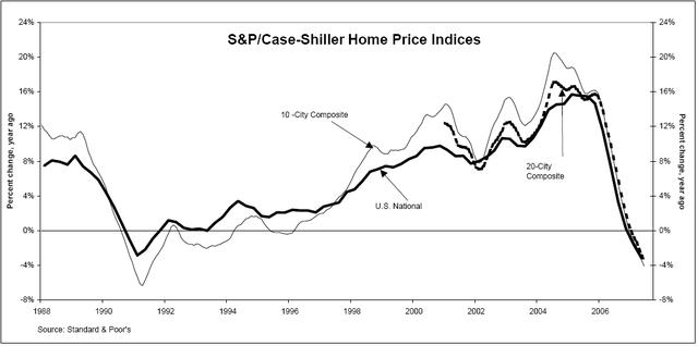 Падение рынка недвижимости в США