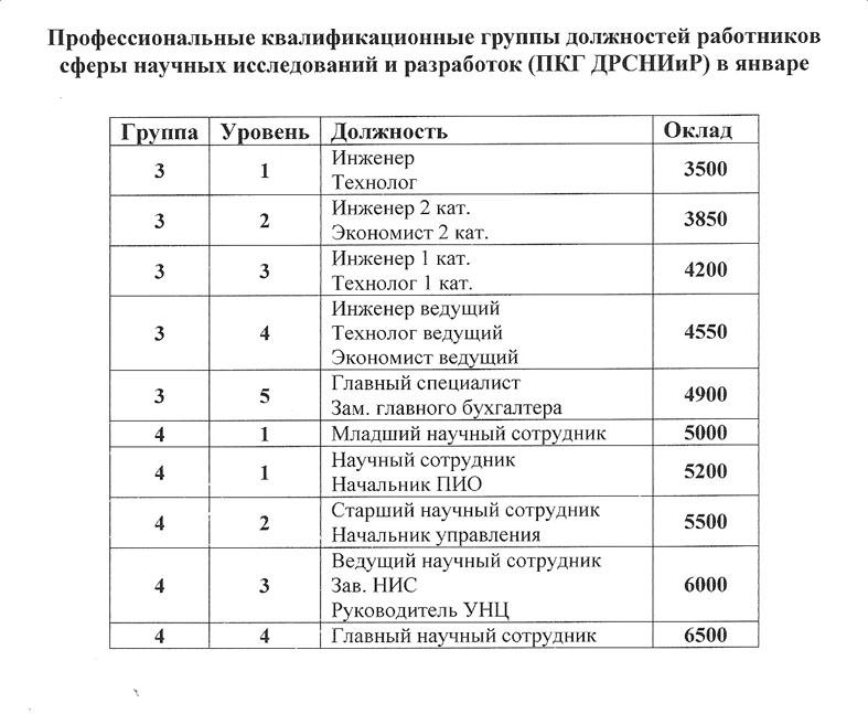 зарплата старшего научного сотрудника москва найти