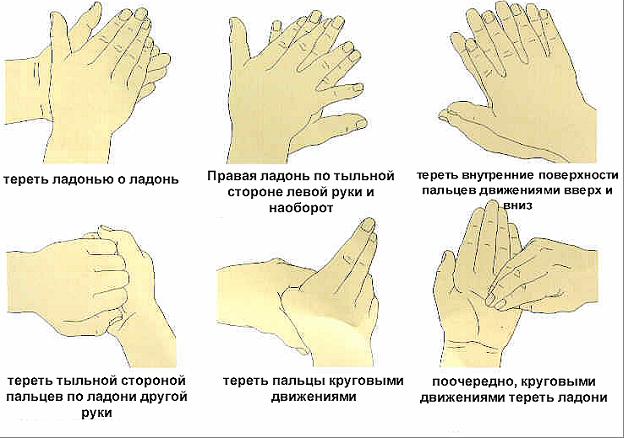 как нужно мыть руки, чтобы вымыть! - Чистые руки